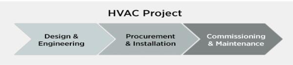 HVAC-Trust-stages